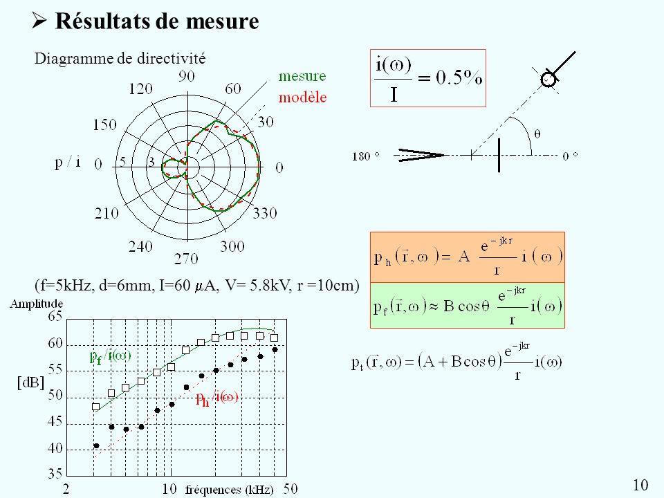 Résultats de mesure Diagramme de directivité (f=5kHz, d=6mm, I=60 A, V= 5.8kV, r =10cm) 10