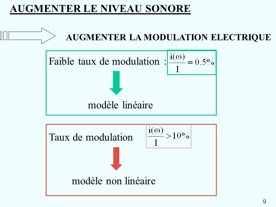 AUGMENTER LA MODULATION ELECTRIQUE AUGMENTER LE NIVEAU SONORE Faible taux de modulation : modèle linéaire Taux de modulation modèle non linéaire 9