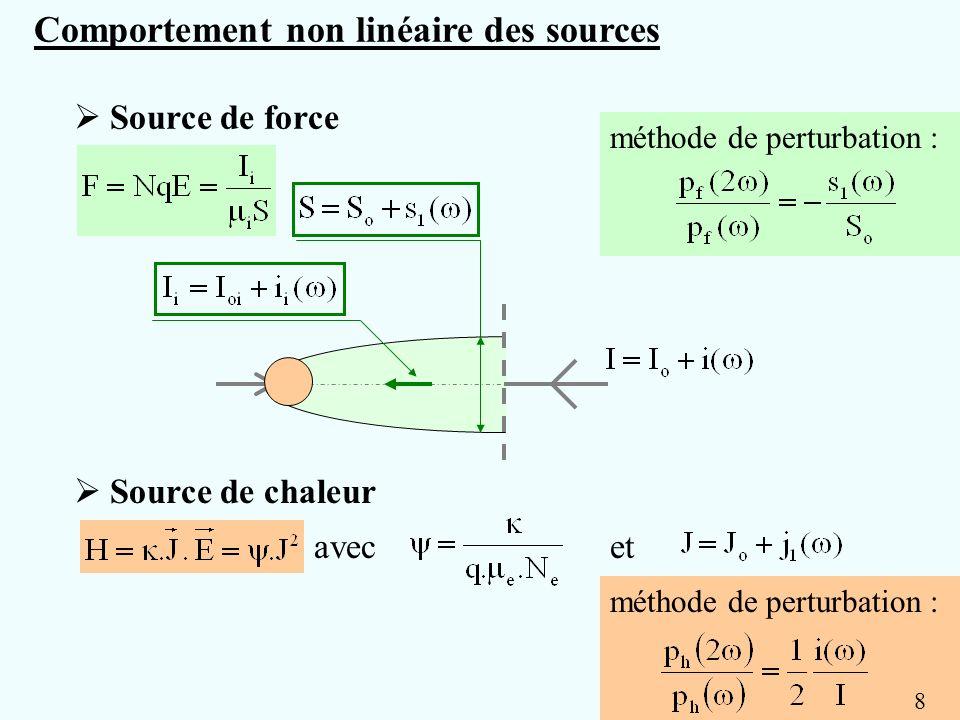 Source de force et Source de chaleur avec Comportement non linéaire des sources méthode de perturbation : 8