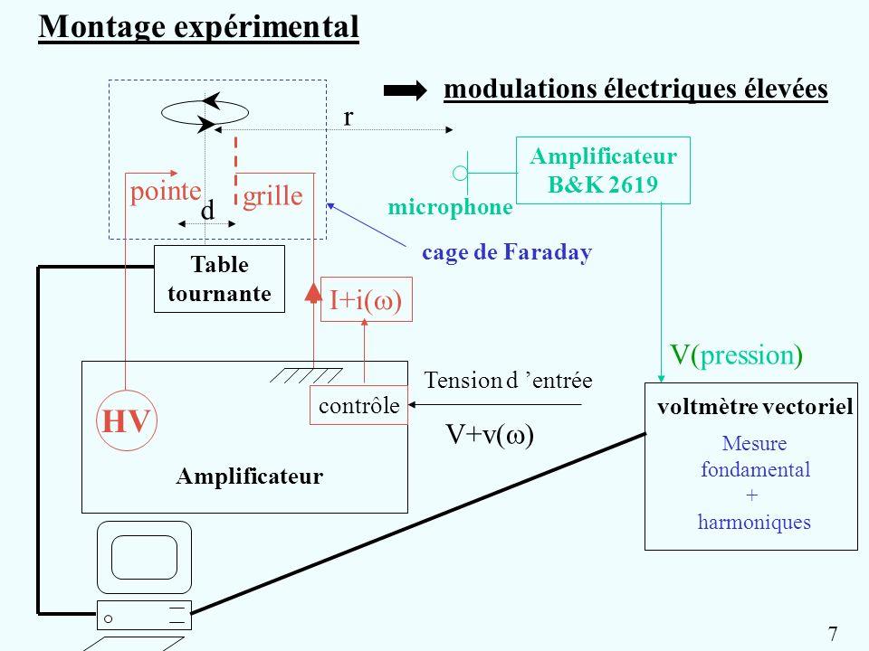 pointe grille d Table tournante r Amplificateur B&K 2619 microphone cage de Faraday modulations électriques élevées I+i( ) Tension d entrée HV Amplifi
