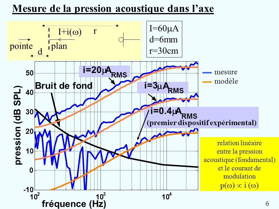 10 2 3 4 -10 0 10 20 30 40 50 pression (dB SPL) fréquence (Hz) Bruit de fond I=60 A d=6mm r=30cm i=20 A RMS i=3 A RMS relation linéaire entre la press