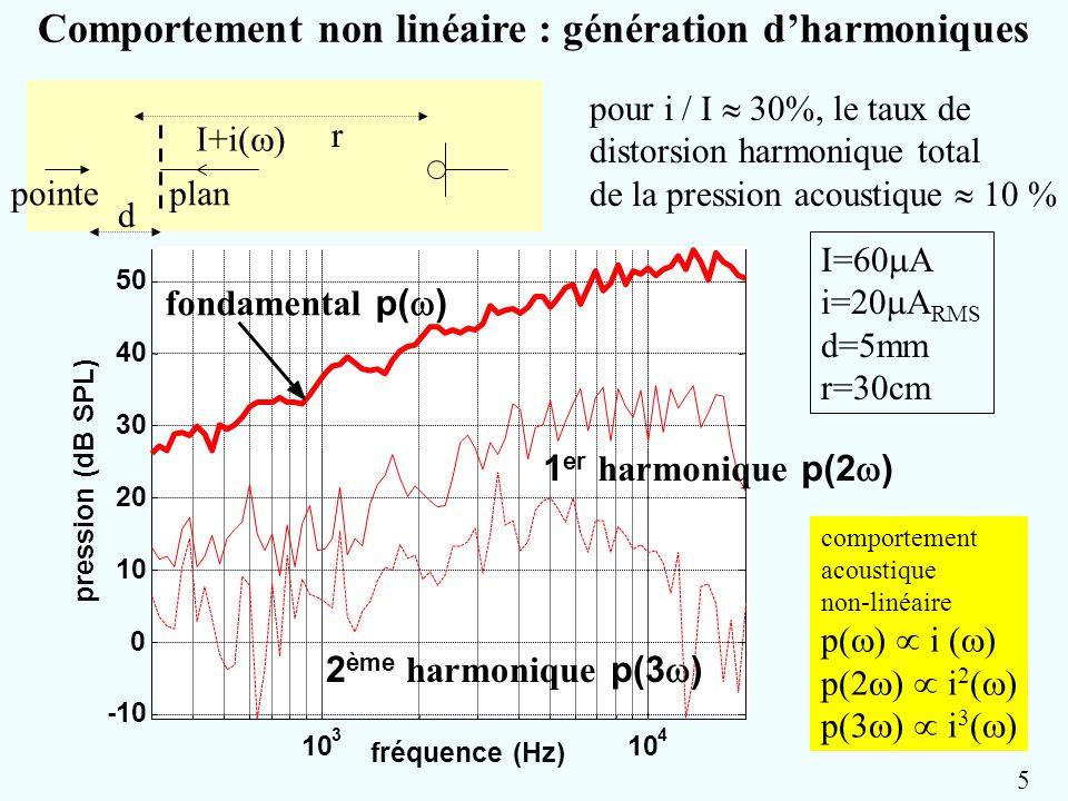 10 3 4 -10 0 10 20 30 40 50 pression (dB SPL) fréquence (Hz) fondamental p( ) 1 er harmonique p(2 ) 2 ème harmonique p(3 ) Comportement non linéaire :