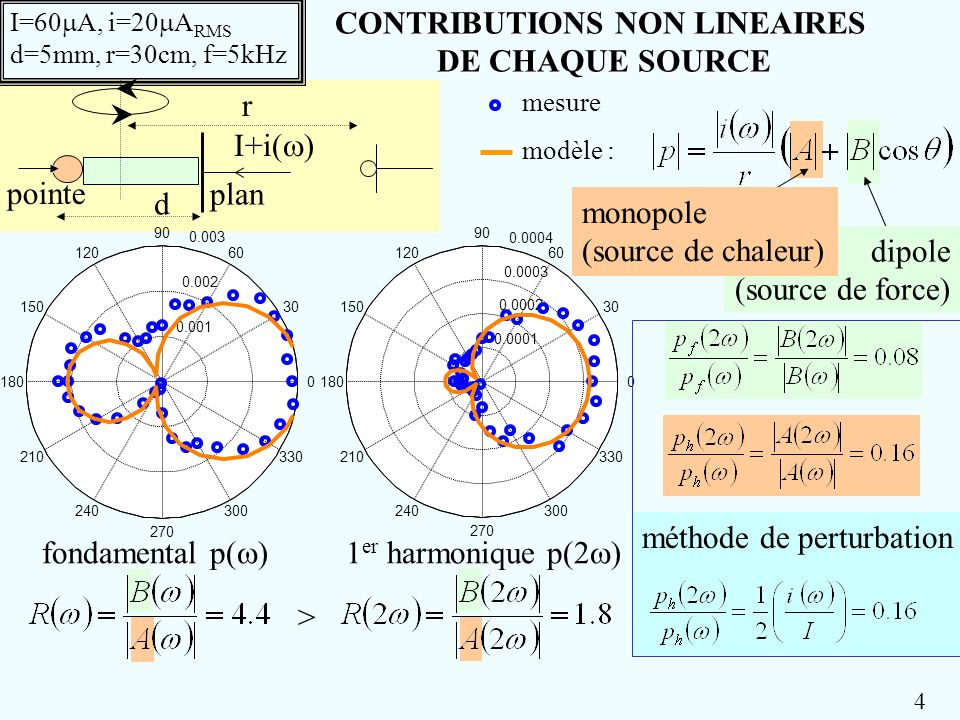 pointe CONTRIBUTIONS NON LINEAIRES DE CHAQUE SOURCE 0.0001 0.0002 0.0003 0.0004 30 210 60 240 90 270 120 300 150 330 1800 fondamental p( )1 er harmoni