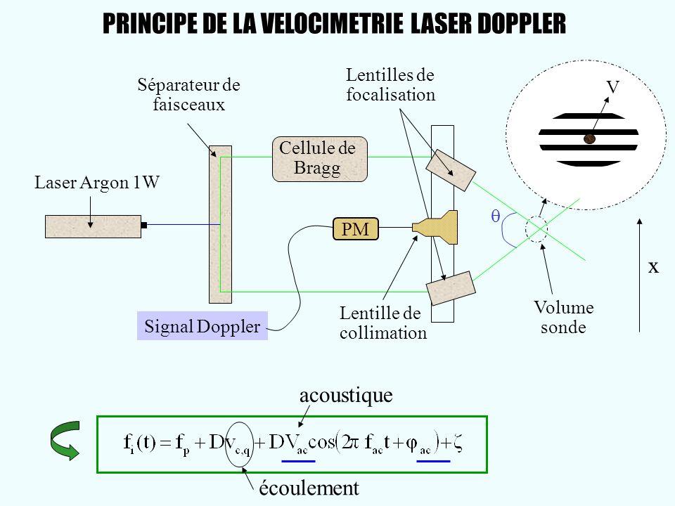 Volume sonde V Laser Argon 1W Séparateur de faisceaux Lentilles de focalisation x Lentille de collimation Signal Doppler PM Cellule de Bragg écoulemen