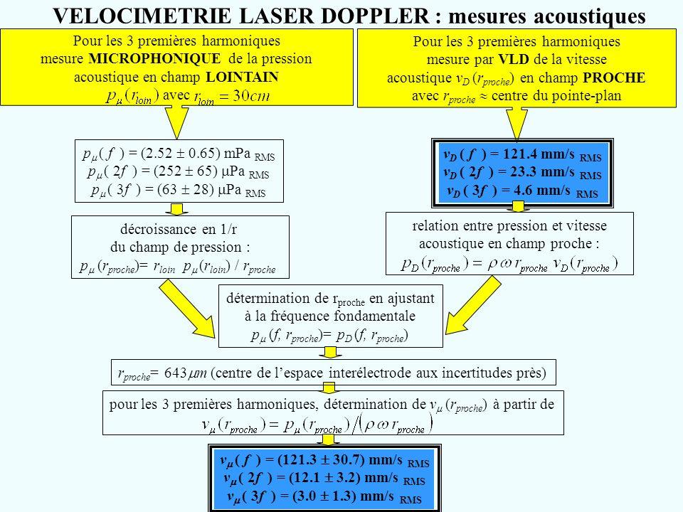 VELOCIMETRIE LASER DOPPLER : mesures acoustiques Pour les 3 premières harmoniques mesure MICROPHONIQUE de la pression acoustique en champ LOINTAIN ave