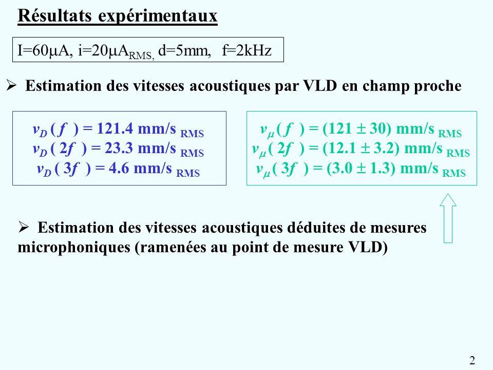 Estimation des vitesses acoustiques par VLD en champ proche Estimation des vitesses acoustiques par VLD en champ proche v D ( f ) = 121.4 mm/s RMS v D