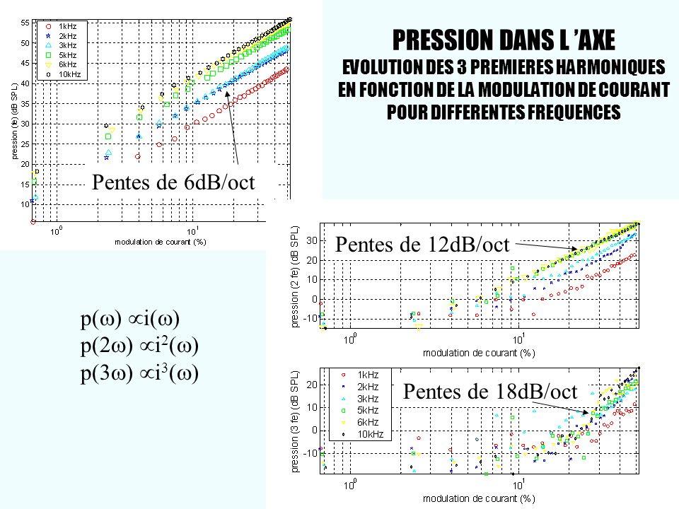 PRESSION DANS L AXE EVOLUTION DES 3 PREMIERES HARMONIQUES EN FONCTION DE LA MODULATION DE COURANT POUR DIFFERENTES FREQUENCES p( ) i( ) p(2 ) i 2 ( )