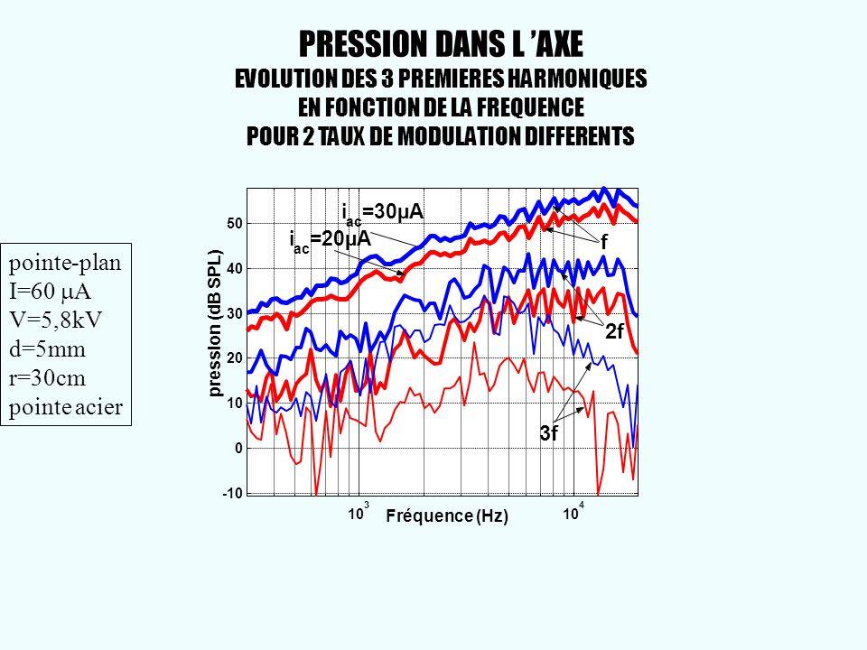 10 3 4 -10 0 10 20 30 40 50 pression (dB SPL) Fréquence (Hz) i ac =20µA i ac =30µA f 2f 3f PRESSION DANS L AXE EVOLUTION DES 3 PREMIERES HARMONIQUES E