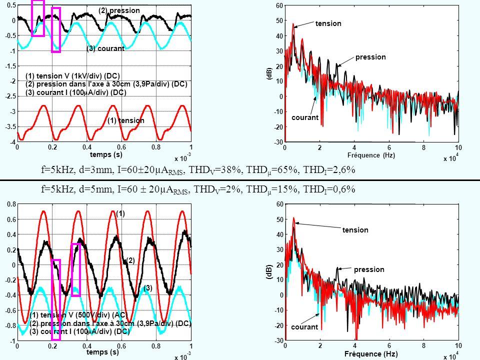 00.20.40.60.81 x 10 -3 -4 -3.5 -3 -2.5 -2 -1.5 -0.5 0 0.5 temps (s) (1) tension V (1kV/div) (DC) (2) pression dans l'axe à 30cm (3,9Pa/div) (DC) (3) c