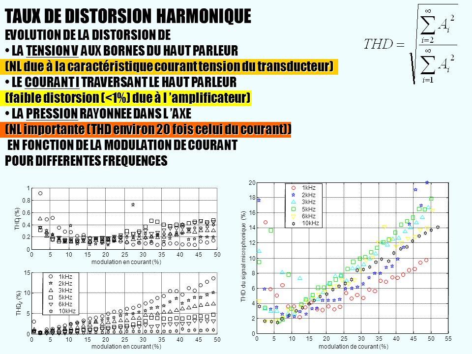 05101520253035404550 0 0.2 0.4 0.6 0.8 1 modulation en courant (%) THD I (%) 1kHz 2kHz 3kHz 5kHz 6kHz 10kHz 0510152025303540455055 0 2 4 6 8 10 12 14