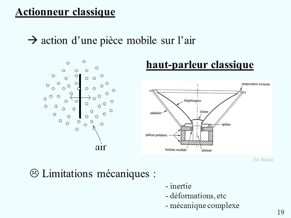 Actionneur classique action dune pièce mobile sur lair haut-parleur classique Limitations mécaniques : - inertie - déformations, etc - mécanique compl