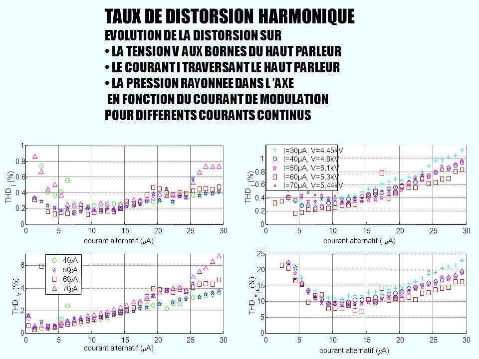 051015202530 0 0.2 0.4 0.6 0.8 1 courant alternatif ( A) THD I (%) 051015202530 0 5 10 15 20 25 THD v (%) I=30µA, V=4.45kV I=40µA, V=4.8kV I=50µA, V=5