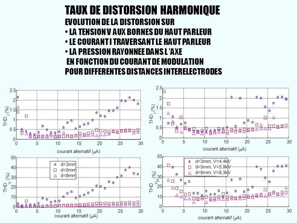 051015202530 0 0.5 1 1.5 2 2.5 THD I (%) 051015202530 0 10 20 30 40 50 THD V (%) d=3mm d=5mm d=8mm 051015202530 0 0.5 1 1.5 2 2.5 THD I (%) 0510152025