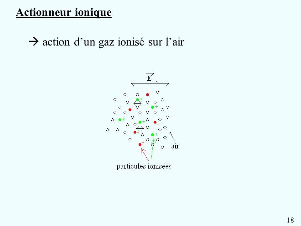 Gaz partiellement ionisé (neutres, e-, ions + et -) Champ électrique Air Modulation des interactions entre particules chargées et particules neutres Perturbation acoustique Chauffage haut-parleur ionique Actionneur ionique Décharges électriques Flammes HISTORIQUE des systèmes basés sur ce principe : Haut-parleur de Wolff (1930); Ionophone de Klein (1946); Flamme chantante (Fitaire, 1972); Tombs (1956), Matsuzawa (1973), Bondar (1981), Bastien (1982), Deraedt (1987); LAUM : Ph.