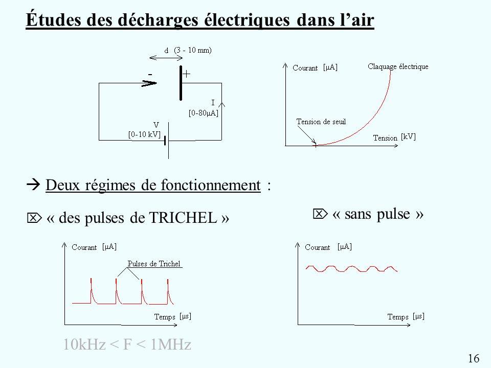 10 3 4 -10 0 10 20 30 40 50 pression (dB SPL) Fréquence (Hz) i ac =20µA i ac =30µA f 2f 3f PRESSION DANS L AXE EVOLUTION DES 3 PREMIERES HARMONIQUES EN FONCTION DE LA FREQUENCE POUR 2 TAUX DE MODULATION DIFFERENTS pointe-plan I=60 A V=5,8kV d=5mm r=30cm pointe acier