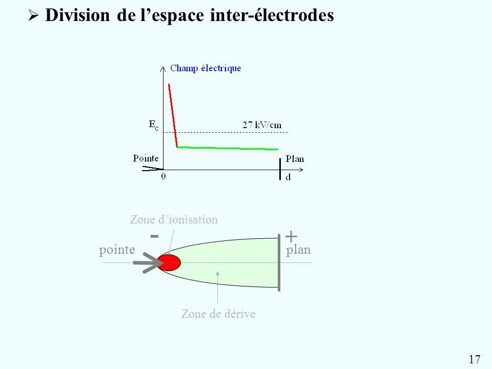 Description des phénomènes dans lespace inter-électrodes ZONE DE DÉRIVE champ électrique faible (<27kV/cm) Processus dattachement prédominants déplacement des électrons et des ions - TRANSFERT DE QUANTITÉ DE MOUVEMENT Déplacement moyen du gaz de particules neutres (vent ionique) 15 - + pointeplan ZONE DIONISATION champ électrique élevé (>27kV/cm) Processus dionisation prédominants échauffement du gaz délectrons et dions + TRANSFERT DE QUANTITÉ DE CHALEUR Elévation de la température du gaz de particules neutres
