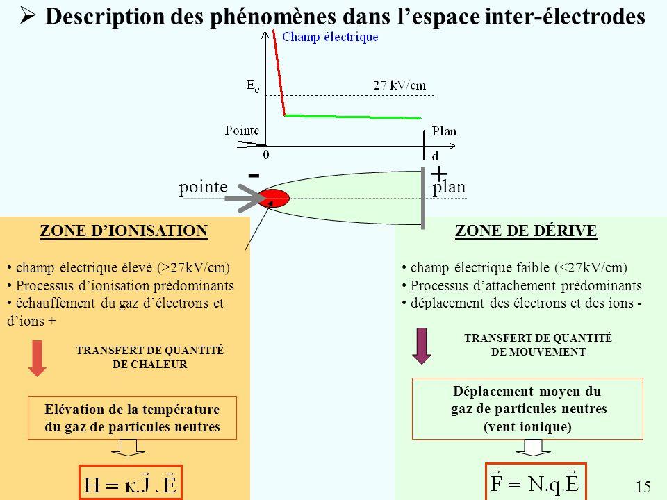 Description des phénomènes dans lespace inter-électrodes ZONE DE DÉRIVE champ électrique faible (<27kV/cm) Processus dattachement prédominants déplace