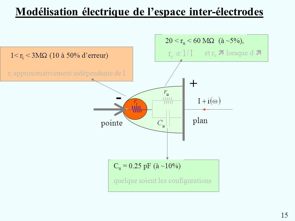 + - pointe plan Modélisation électrique de lespace inter-électrodes r i approximativement indépendante de I 1< r i < 3M (10 à 50% derreur) 20 < r u <