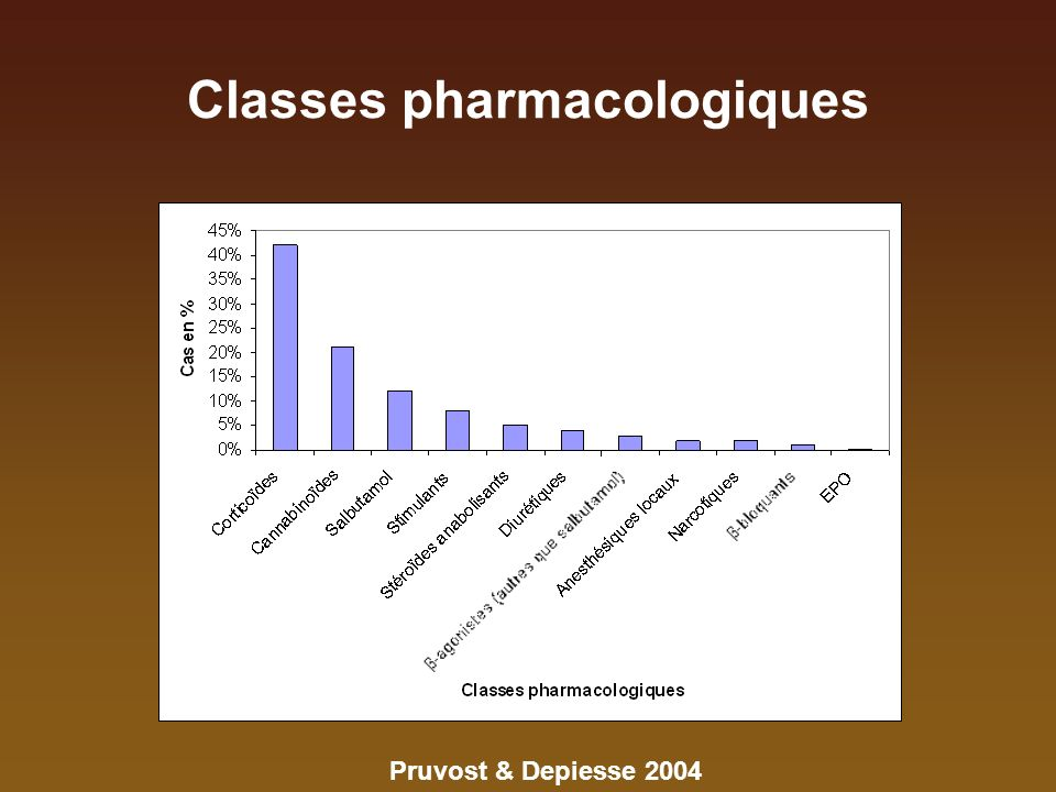 Classes pharmacologiques Pruvost & Depiesse 2004