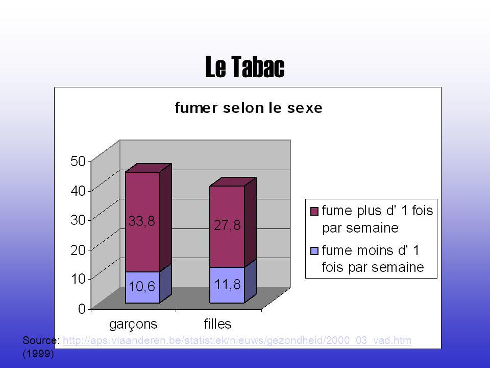 Le Tabac Source: http://aps.vlaanderen.be/statistiek/nieuws/gezondheid/2000_03_vad.htm (1999)http://aps.vlaanderen.be/statistiek/nieuws/gezondheid/200