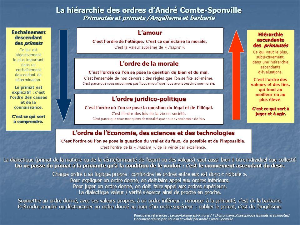 La hiérarchie des ordres dAndré Comte-Sponville Primautés et primats /Angélisme et barbarie Lordre de lEconomie, des sciences et des technologies Cest