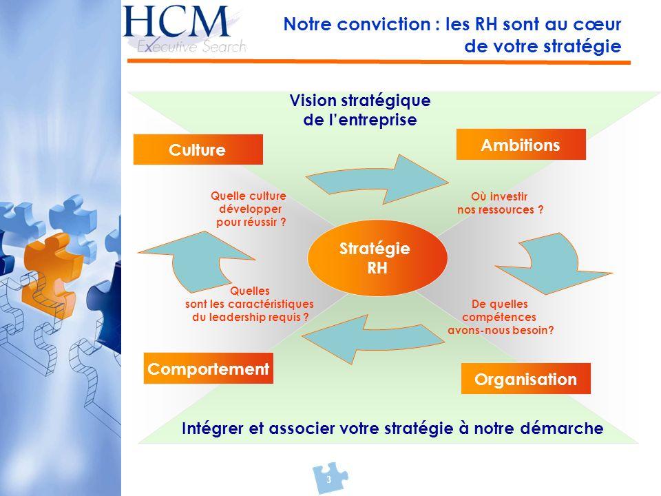 3 Notre conviction : les RH sont au cœur de votre stratégie Stratégie RH Vision stratégique de lentreprise Intégrer et associer votre stratégie à notr