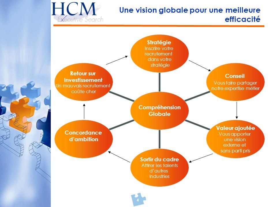 4 Une vision globale pour une meilleure efficacité Compréhension Globale Stratégie Inscrire votre recrutement dans votre stratégie Conseil Vous faire