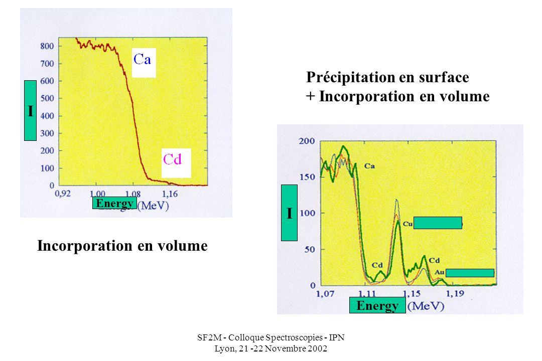SF2M - Colloque Spectroscopies - IPN Lyon, 21 -22 Novembre 2002 I Energy Incorporation en volume Précipitation en surface + Incorporation en volume I Energy