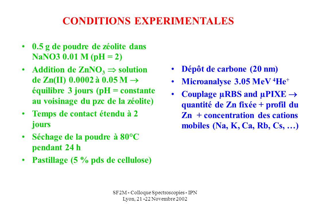 SF2M - Colloque Spectroscopies - IPN Lyon, 21 -22 Novembre 2002 CONDITIONS EXPERIMENTALES 0.5 g de poudre de zéolite dans NaNO3 0.01 M (pH = 2) Addition de ZnNO 3 solution de Zn(II) 0.0002 à 0.05 M équilibre 3 jours (pH = constante au voisinage du pzc de la zéolite) Temps de contact étendu à 2 jours Séchage de la poudre à 80°C pendant 24 h Pastillage (5 % pds de cellulose) Dépôt de carbone (20 nm) Microanalyse 3.05 MeV 4 He + Couplage µRBS and µPIXE quantité de Zn fixée + profil du Zn + concentration des cations mobiles (Na, K, Ca, Rb, Cs, …)