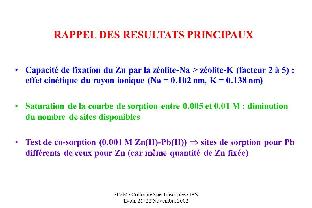 SF2M - Colloque Spectroscopies - IPN Lyon, 21 -22 Novembre 2002 RAPPEL DES RESULTATS PRINCIPAUX Capacité de fixation du Zn par la zéolite-Na > zéolite-K (facteur 2 à 5) : effet cinétique du rayon ionique (Na = 0.102 nm, K = 0.138 nm) Saturation de la courbe de sorption entre 0.005 et 0.01 M : diminution du nombre de sites disponibles Test de co-sorption (0.001 M Zn(II)-Pb(II)) sites de sorption pour Pb différents de ceux pour Zn (car même quantité de Zn fixée)