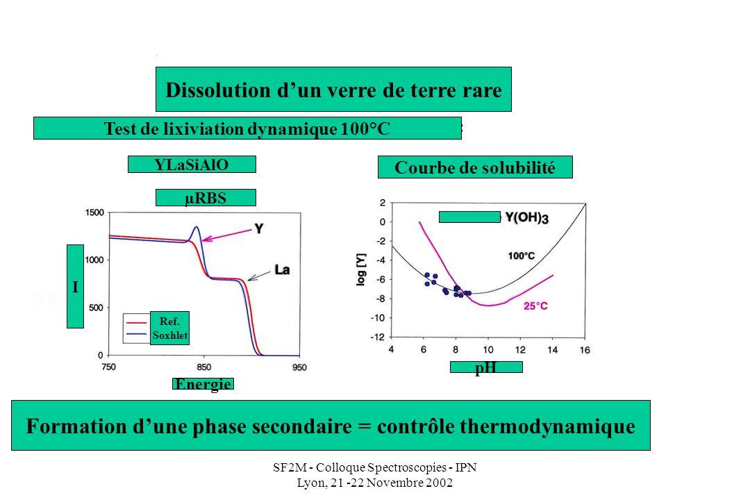 SF2M - Colloque Spectroscopies - IPN Lyon, 21 -22 Novembre 2002 Test de lixiviation dynamique 100°C Dissolution dun verre de terre rare Courbe de solubilité YLaSiAlO Dissolution controlled by secondary phase formation Formation dune phase secondaire = contrôle thermodynamique µRBS I pH Energie Ref.