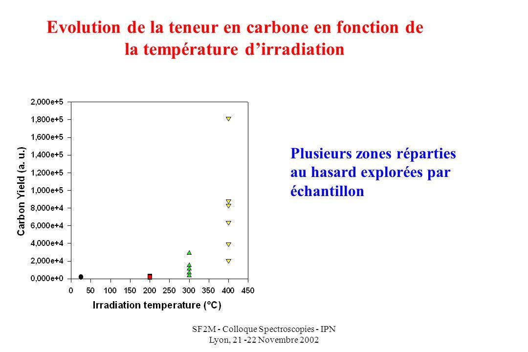 SF2M - Colloque Spectroscopies - IPN Lyon, 21 -22 Novembre 2002 Evolution de la teneur en carbone en fonction de la température dirradiation Plusieurs zones réparties au hasard explorées par échantillon