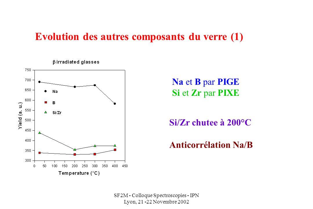 SF2M - Colloque Spectroscopies - IPN Lyon, 21 -22 Novembre 2002 Evolution des autres composants du verre (1) Na et B par PIGE Si et Zr par PIXE Si/Zr chutee à 200°C Anticorrélation Na/B