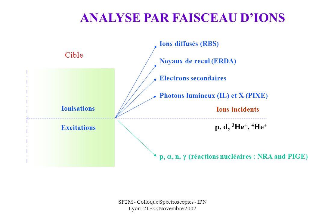 SF2M - Colloque Spectroscopies - IPN Lyon, 21 -22 Novembre 2002 Ionisations Excitations Ions diffusés (RBS) Noyaux de recul (ERDA) Electrons secondaires Photons lumineux (IL) et X (PIXE) Ions incidents p,, n, réactions nucléaires : NRA and PIGE) Cible p, d, 3 He +, 4 He + ANALYSE PAR FAISCEAU DIONS