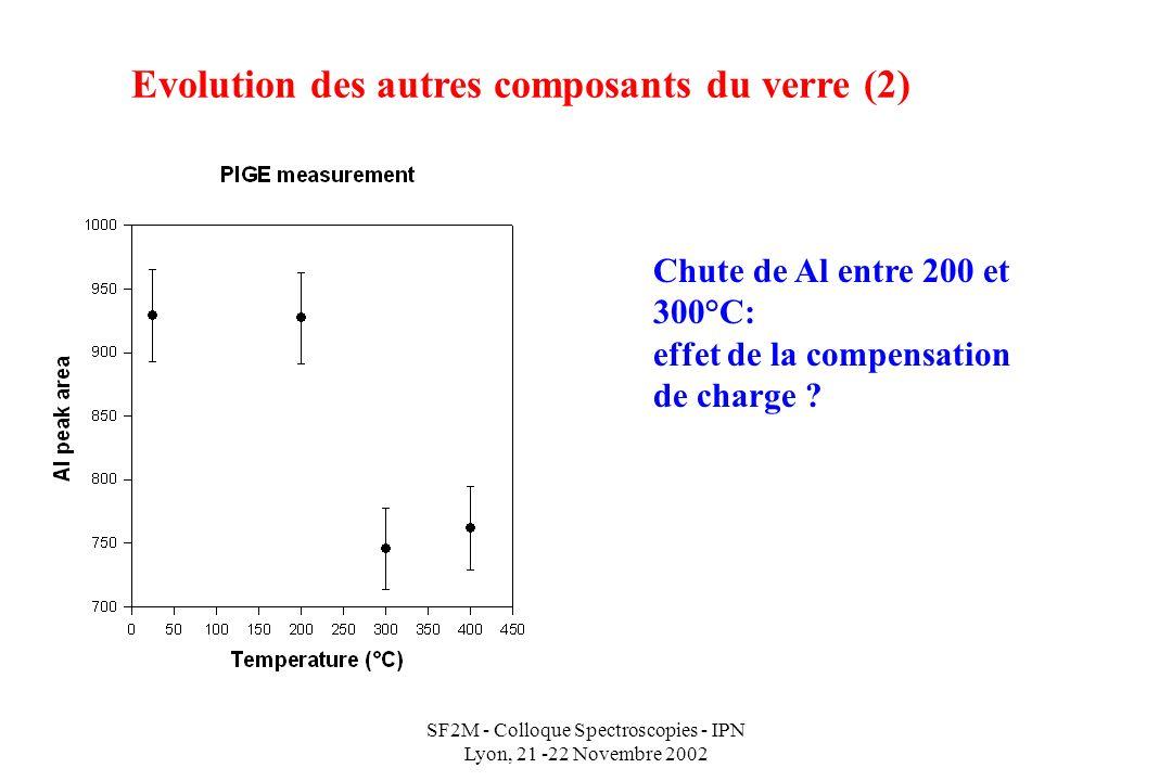 SF2M - Colloque Spectroscopies - IPN Lyon, 21 -22 Novembre 2002 Evolution des autres composants du verre (2) Chute de Al entre 200 et 300°C: effet de la compensation de charge ?