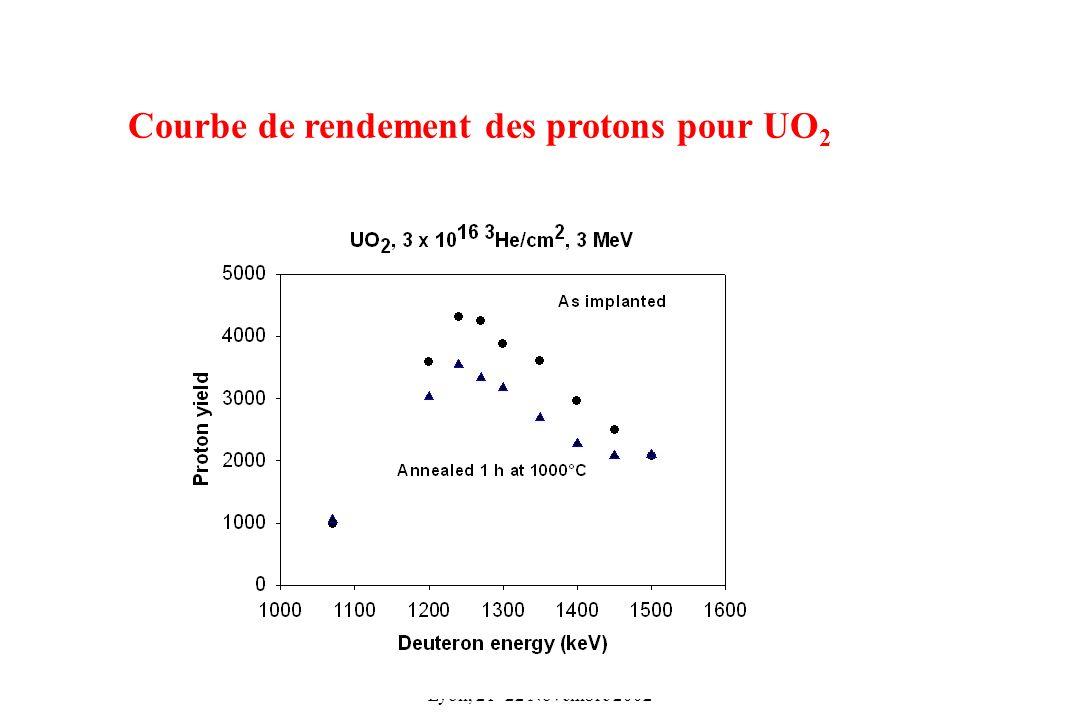 SF2M - Colloque Spectroscopies - IPN Lyon, 21 -22 Novembre 2002 Courbe de rendement des protons pour UO 2