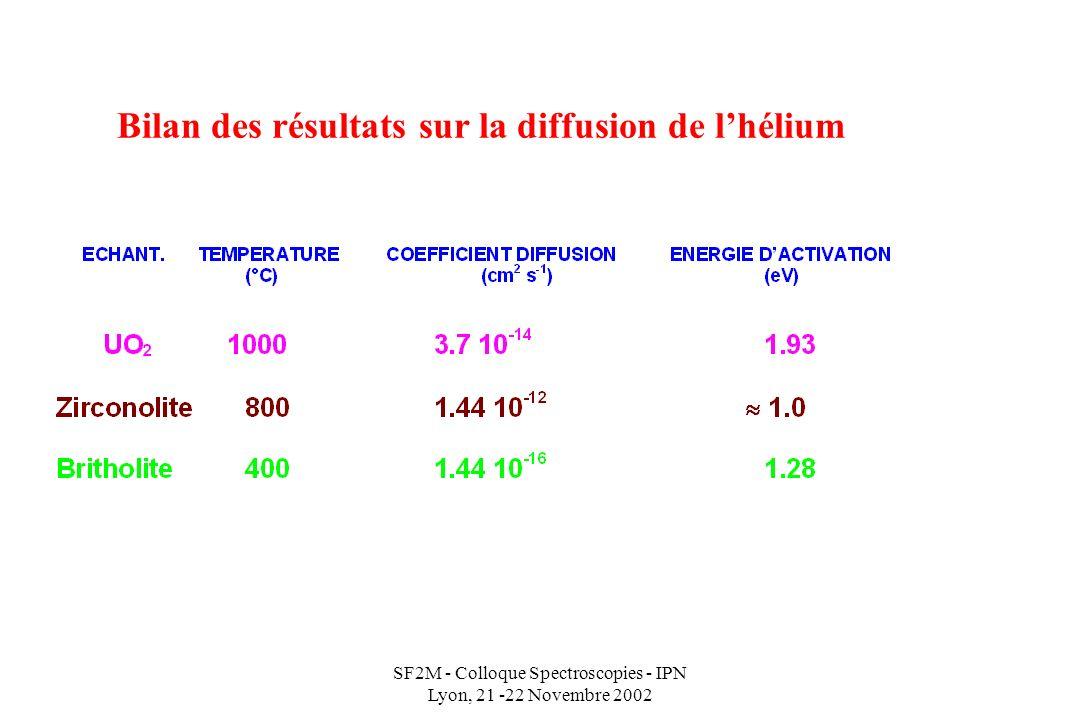SF2M - Colloque Spectroscopies - IPN Lyon, 21 -22 Novembre 2002 Bilan des résultats sur la diffusion de lhélium