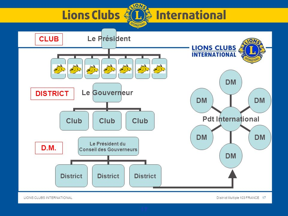 LIONS CLUBS INTERNATIONALDistrict Multiple 103 FRANCE 18 18 LAssociation Internationale des Lions Clubs 111 D.M.