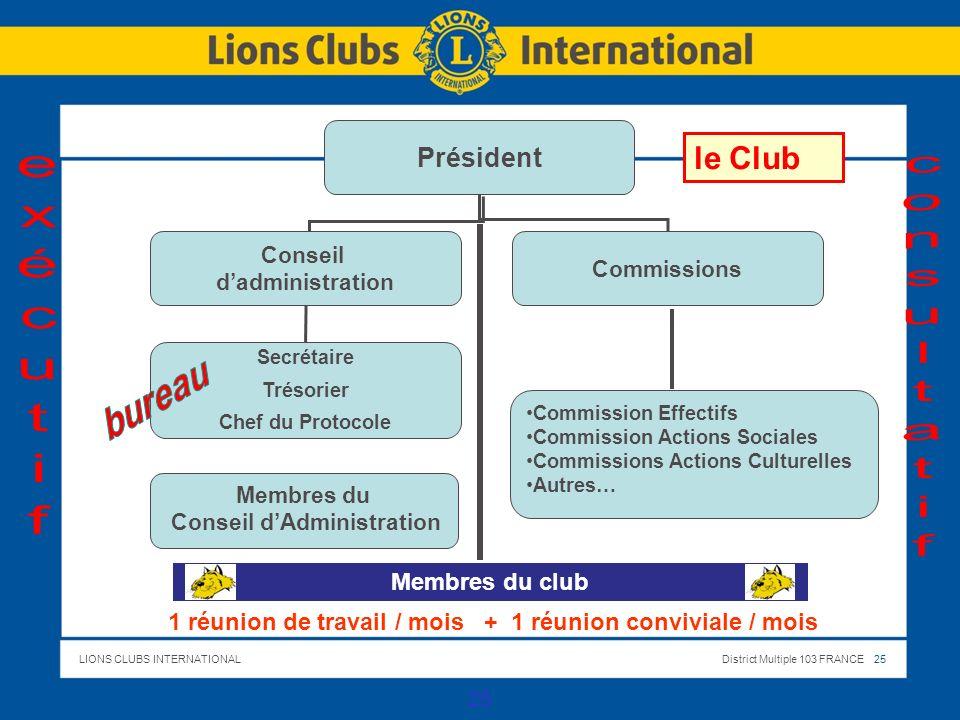 LIONS CLUBS INTERNATIONALDistrict Multiple 103 FRANCE 25 le Club 25 Président Conseil dadministration Commissions Secrétaire Trésorier Chef du Protoco