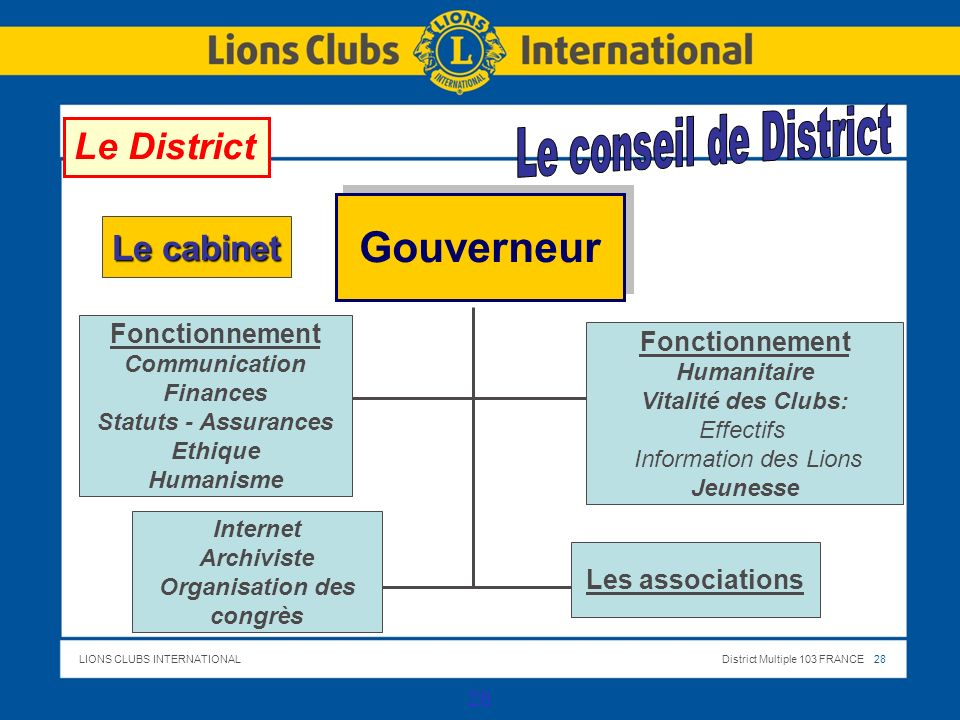 LIONS CLUBS INTERNATIONALDistrict Multiple 103 FRANCE 29 29 District Multiple 103 France Conseil des Gouverneurs Commissions nationales Convention nationale ORGANISATION GENERALE DU LIONISME