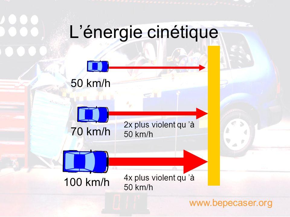 Lénergie cinétique Une voiture dune tonne à 50 km/h emmagasine 96 327 joules ; Une voiture de deux tonnes à 50 km/h emmagasine 192 654 joules ; Une vo