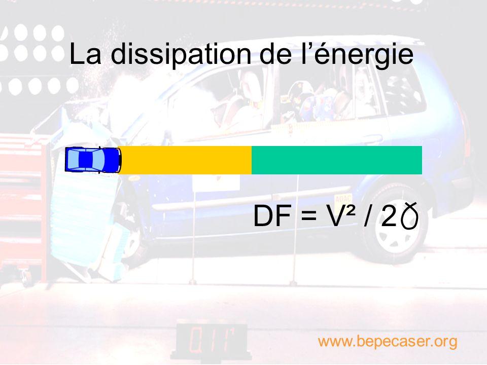 Lénergie cinétique 70 km/h 50 km/h 100 km/h 2x plus violent qu à 50 km/h 4x plus violent qu à 50 km/h www.bepecaser.org