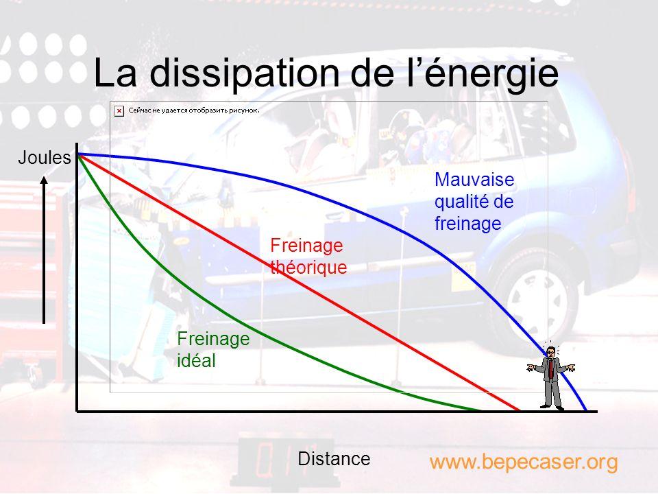 La dissipation de lénergie DF = V² / 2 www.bepecaser.org