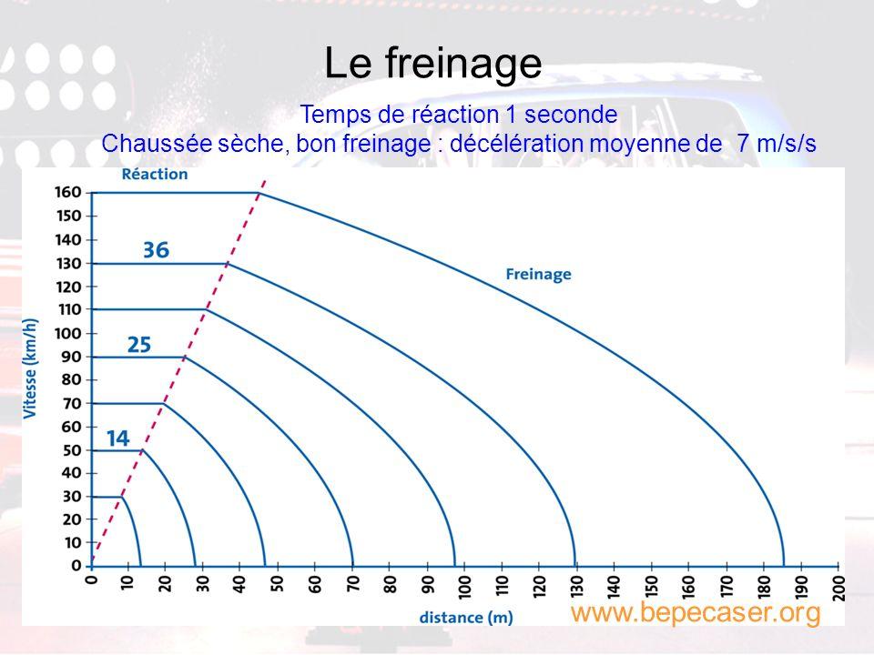 La dissipation de lénergie Freinage théorique Freinage idéal Mauvaise qualité de freinage Joules Distance www.bepecaser.org