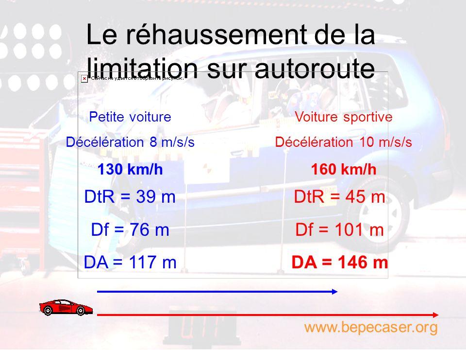 La vitesse « pratique » Parcours de 100 kilomètres Moyenne 130 km/h 46 minutes pour réaliser le parcours Moyenne 150 km/h Gain de 6 minutes ! Hypothès