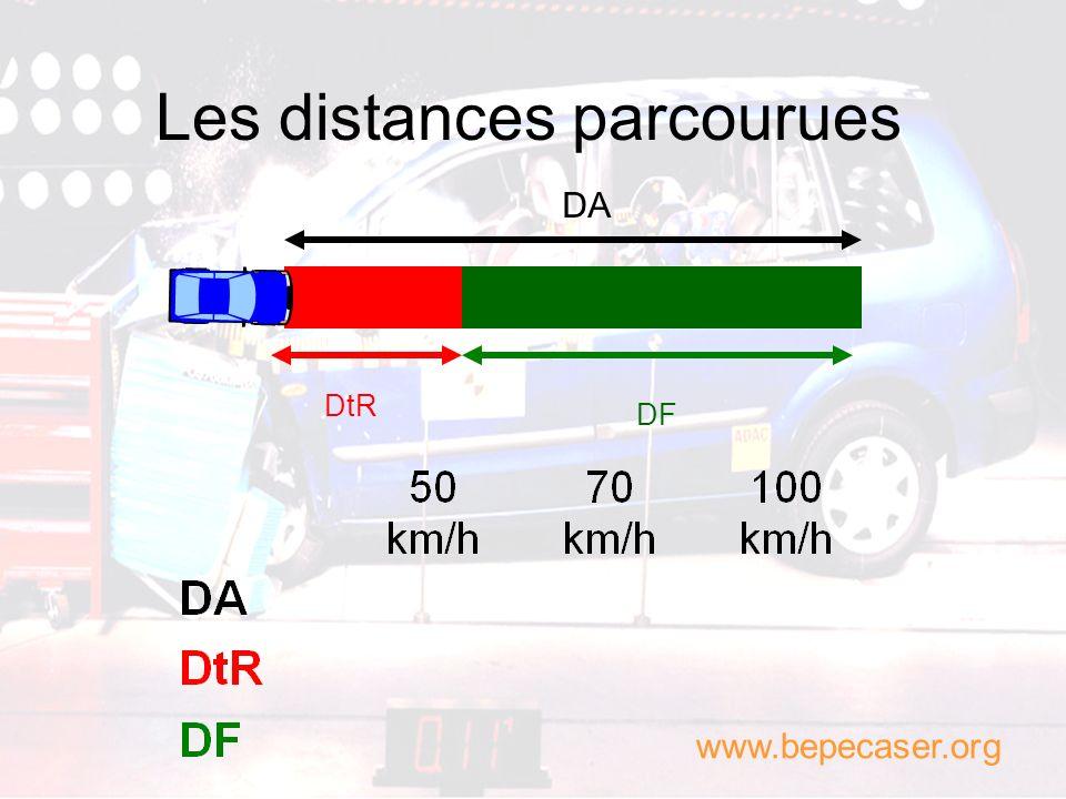 Les distances parcourues Distance darrêt DA Distance parcourue pendant le temps de réaction DtR Distance de freinage DF www.bepecaser.org