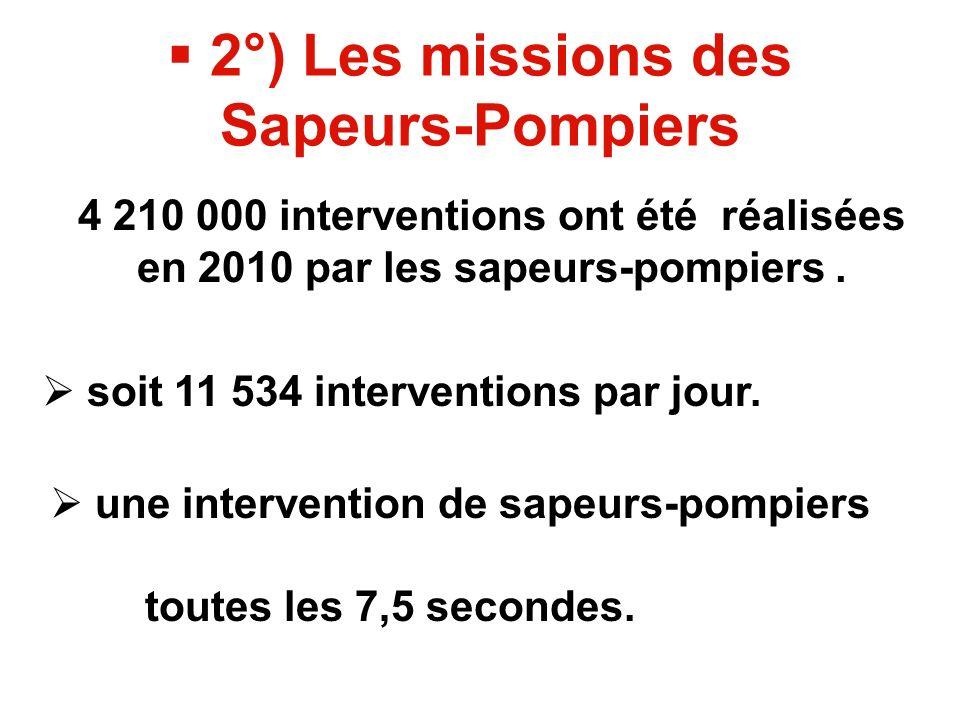2°) Les missions des Sapeurs-Pompiers 4 210 000 interventions ont été réalisées en 2010 par les sapeurs-pompiers.