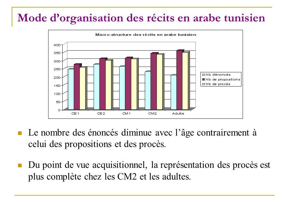Mode dorganisation des récits en arabe tunisien Le nombre des énoncés diminue avec lâge contrairement à celui des propositions et des procès. Du point