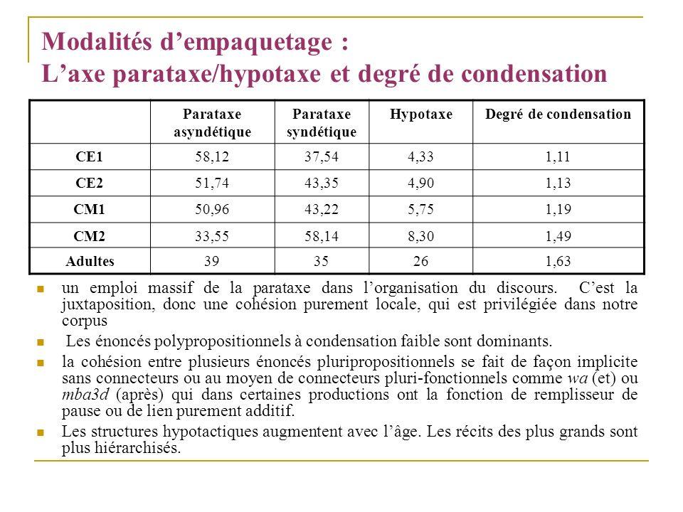 Modalités dempaquetage : Laxe parataxe/hypotaxe et degré de condensation Parataxe asyndétique Parataxe syndétique HypotaxeDegré de condensation CE158,