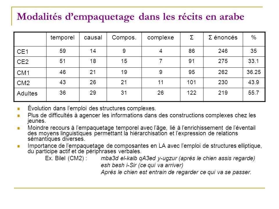 Modalités dempaquetage dans les récits en arabe temporelcausalCompos.complexeΣΣ énoncés% CE1 5914948624635 CE2 51181579127533.1 CM1 46211999526236.25